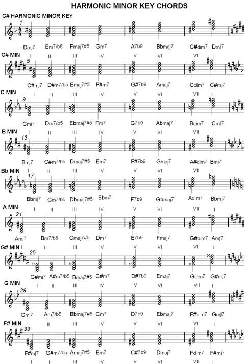 Melodic Minor Scales Chart Melodic Minor Key Chord Chart