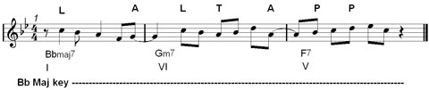 anticipated note in jazz melodies