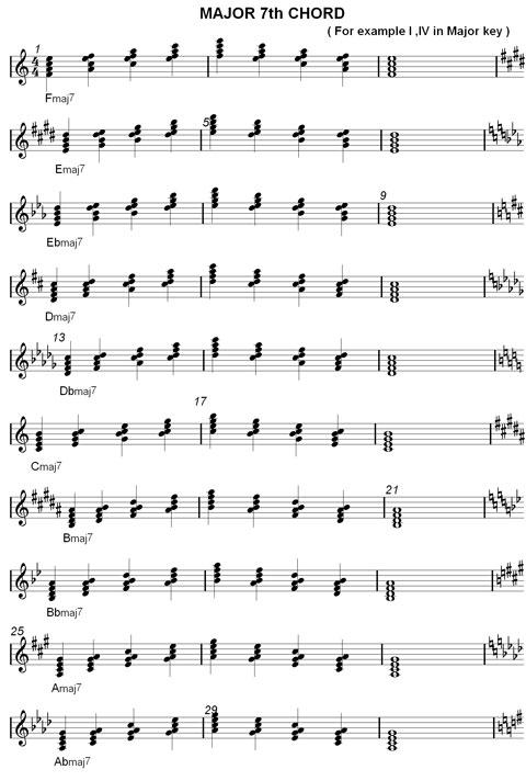 major seventh chord chart  F Major 7 Chord