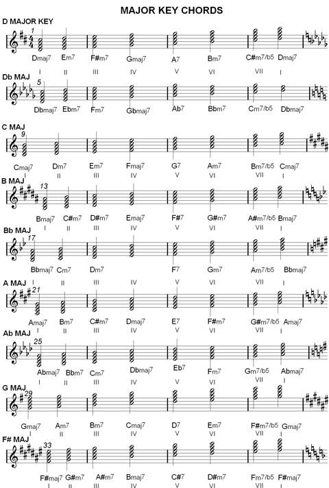 Piano piano chords major and minor : Chord Charts & Music Scale Harmonization : Major & Minor Keys ...