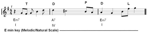 jazz melody in improvisation : delaying note