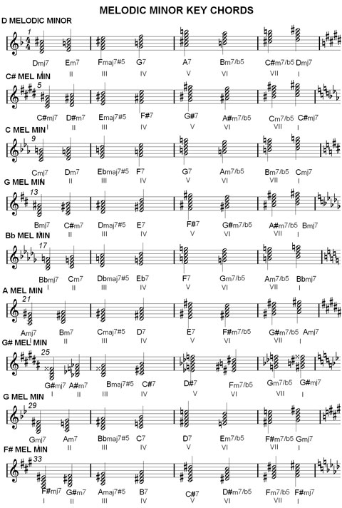 Piano piano chords melody : Chord Charts & Music Scale Harmonization : Major & Minor Keys ...