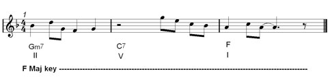jazz melody : chordal notes