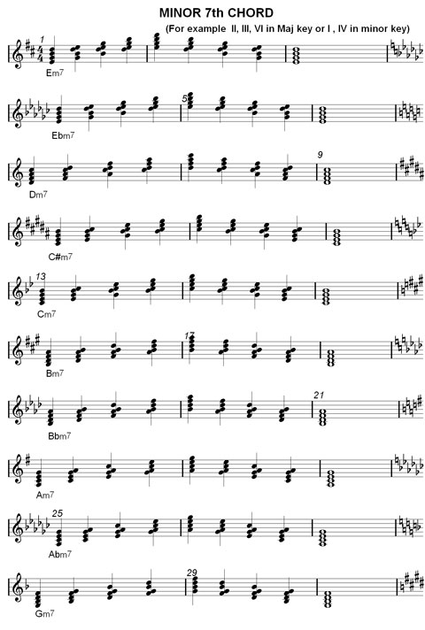 jazz piano chords chart pdf