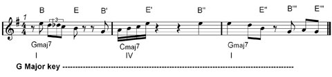 music phrasing in jazz improvisation