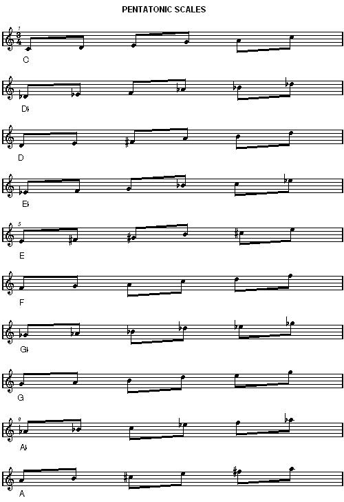 pentatonic scales : chart : all keys