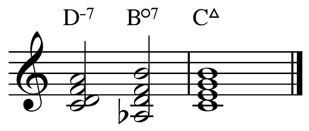 Diminished 7 chord charts : structures