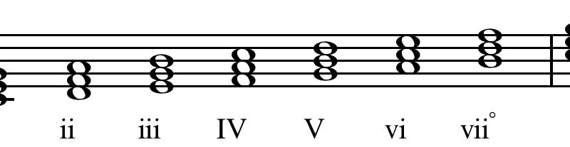 music scales harmony