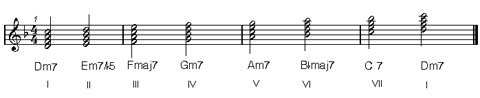 concepts on music harmony : natural minor keys