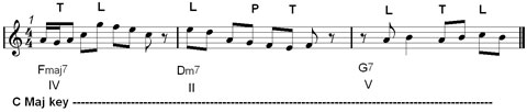leaning note : how to build a jazz melody