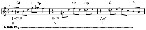 jazz improvisation and melody : chromatic notes