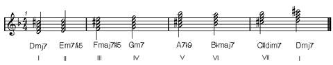 tonalità minore armonica : armonia musicale online