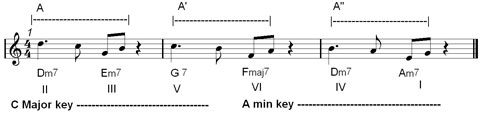 jazz phrasing in improvisation : imitation techniques
