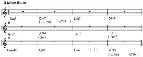 minor blues chords