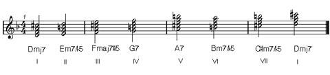 tonalità minore melodica : concetti di armonia