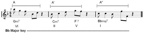 improvisation and jazz phrasing : rhythmic repetition