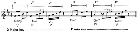 rhythmic variation in jazz phrasing