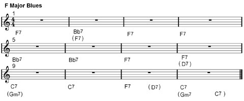 major blues chords and structures