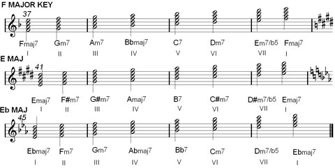 Chord Charts & Music Scale Harmonization : Major & Minor ...