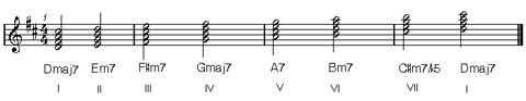 armonia musicale : tonalità maggiore