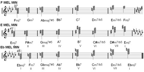 chord chart : melodi minor key