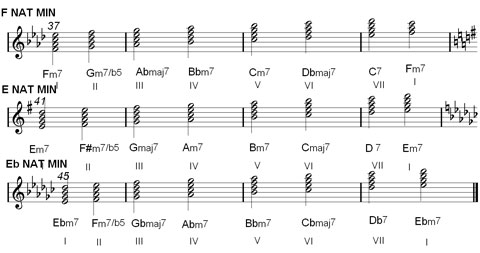 natural minor scale chords