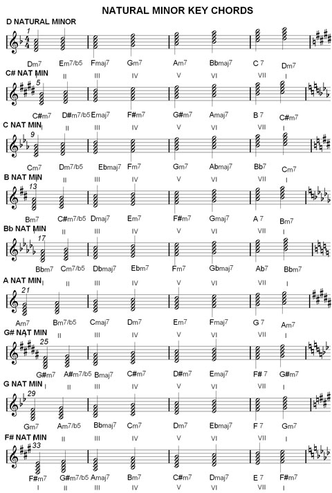 Chord Charts  Music Scale Harmonization  Major  Minor Keys  Jazz