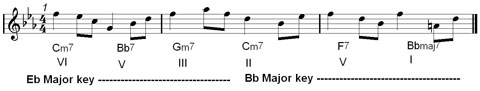 jazz phrasing with rhythmic pattern