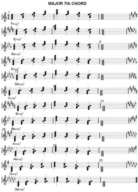 Major Chord Jazz Theory