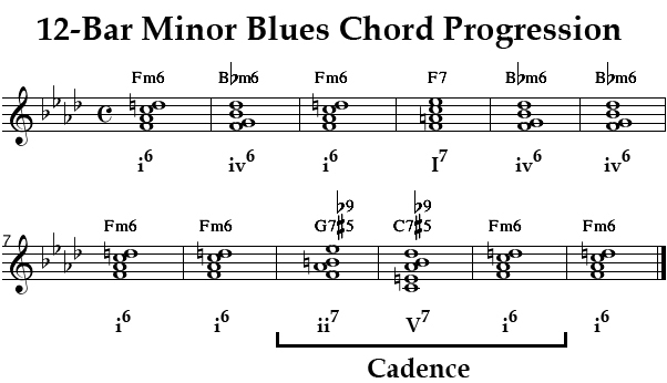 Minor blues chart