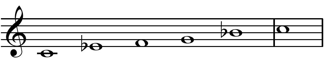 Pentatonic scale Chart for Jazz Improvisation
