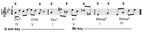 music theory and mistakes in improvisation